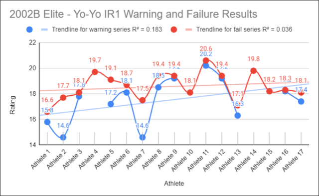 How the Fitness Test Data Makes Our Teams Perform Better